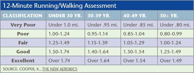 Assessment for cardiovascular endurance