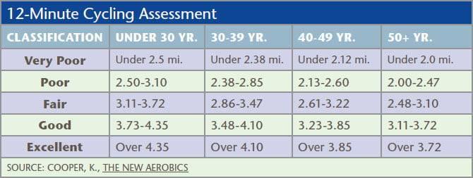 Assessment for cardiovascular endurance 1